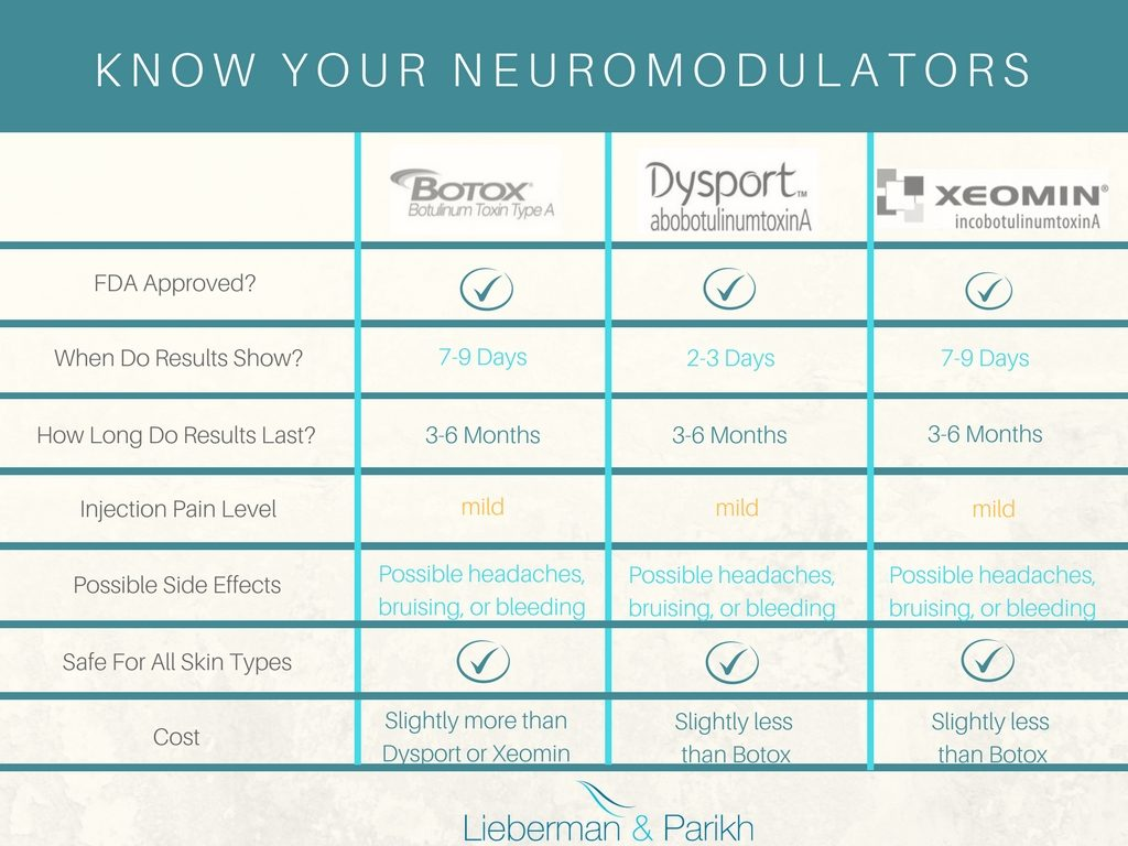 Botox, Dysport & Xeomin Cheat Sheet