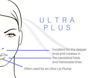 Juvéderm Ultra Plus - Lieberman & Parikh